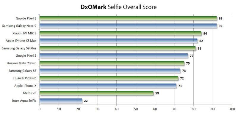DxOMark ra mắt Điểm số Selfie của Camera trước 11