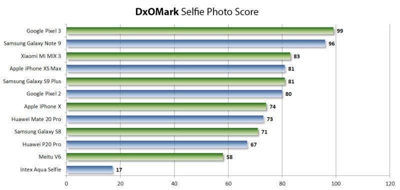DxOMark ra mắt Điểm số Selfie của Camera trước 4